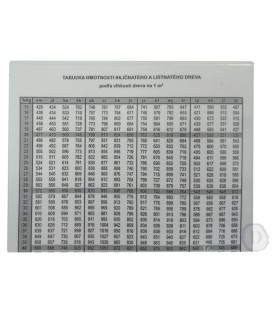 Tabuľka hmotnosti dreva podľa % vlhkosti A5/ fólia , list
