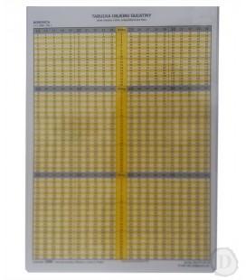 Tabuľky objemu guľatiny vcelých dĺžkach - ihličnaté - A4